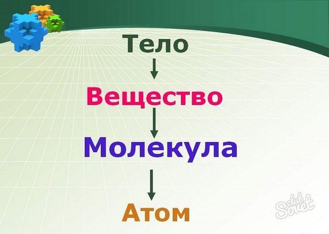 Что такое молекула