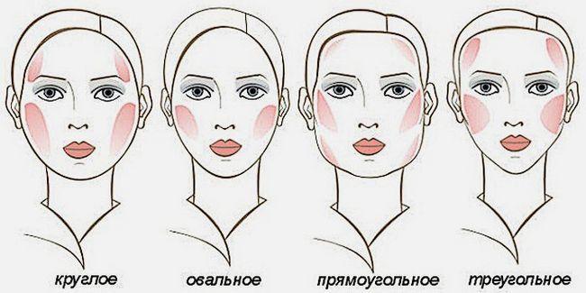 Вибір макіяжу за формою особи