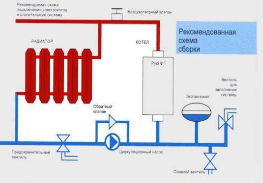 Як підключити електрокотел?