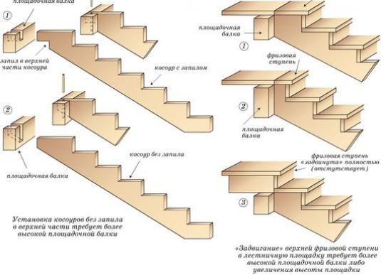 Как рассчитать лестницу?