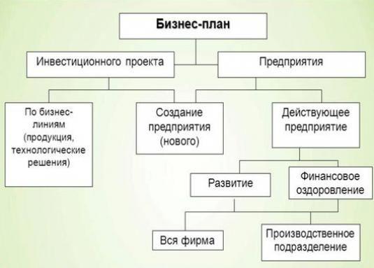 Как создать план?