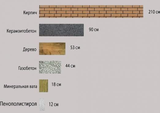 Какой должна быть толщина стен?
