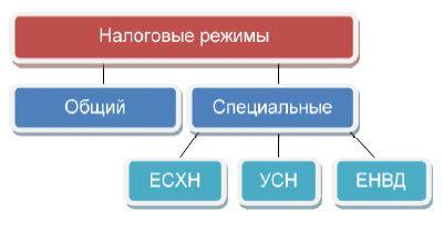 Какую выбрать систему налогообложения для ип