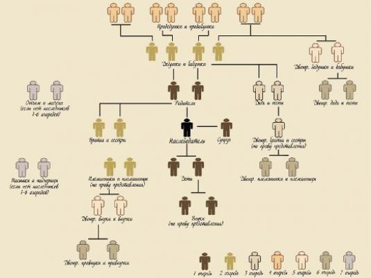 Кто является наследником первой очереди?