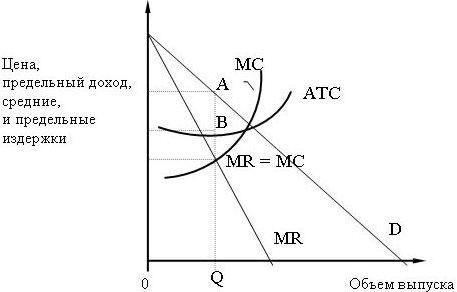 завдання з мікроекономіки