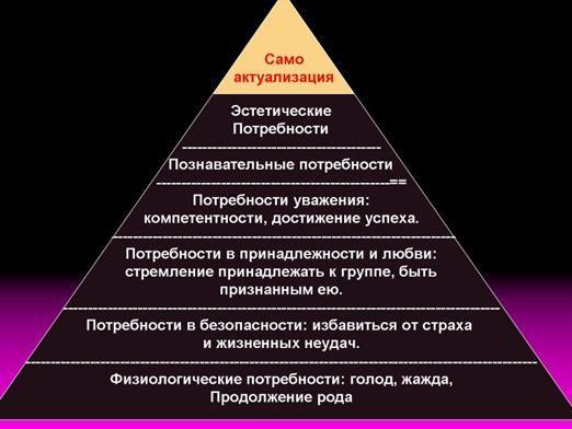 В чем нуждаются люди?